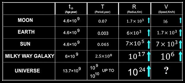 Table of astronomy data