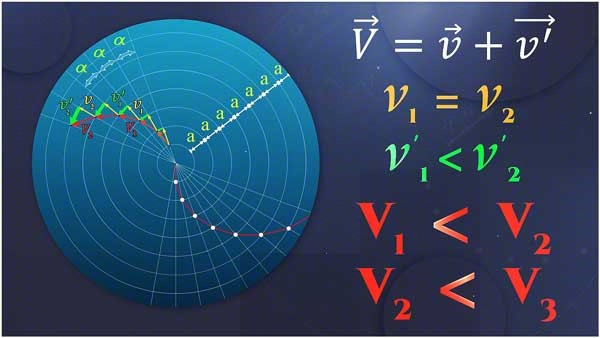 the rotational between different velocity of celestial objects